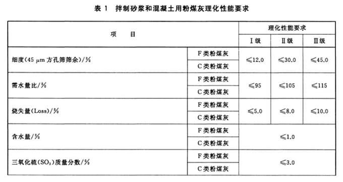 国家标准GB/T1596-2017 用于水泥和混凝土中的粉煤灰