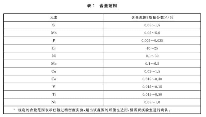 GB/T36164-2018 高合金钢 多元素含量的测定 X射线荧光光谱法(常规法)
